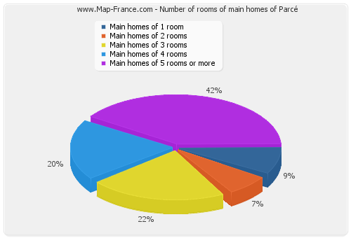 Number of rooms of main homes of Parcé