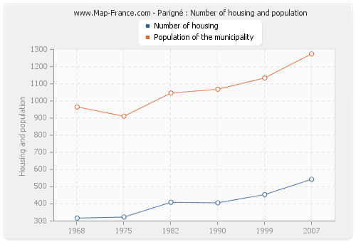 Parigné : Number of housing and population