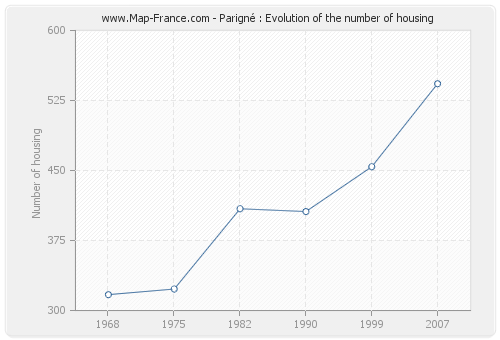 Parigné : Evolution of the number of housing