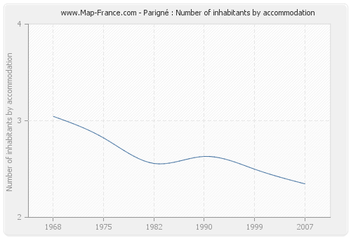 Parigné : Number of inhabitants by accommodation