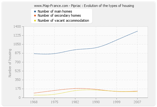Pipriac : Evolution of the types of housing