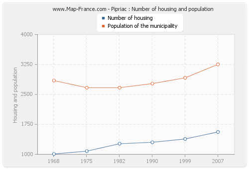 Pipriac : Number of housing and population