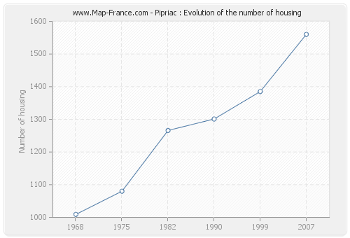Pipriac : Evolution of the number of housing