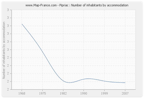 Pipriac : Number of inhabitants by accommodation