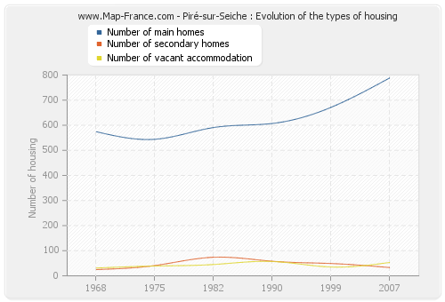 Piré-sur-Seiche : Evolution of the types of housing