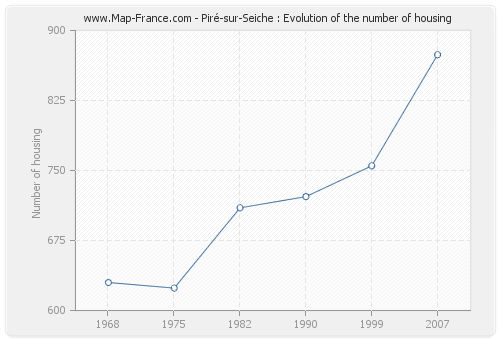 Piré-sur-Seiche : Evolution of the number of housing