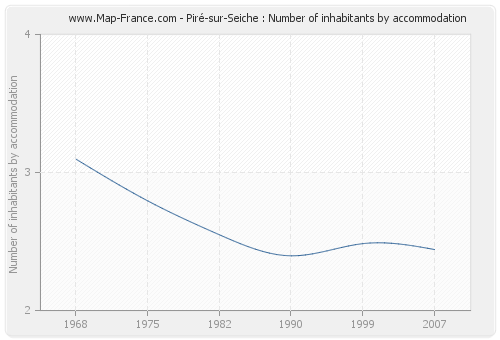 Piré-sur-Seiche : Number of inhabitants by accommodation