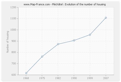 Pléchâtel : Evolution of the number of housing