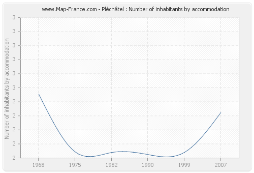 Pléchâtel : Number of inhabitants by accommodation