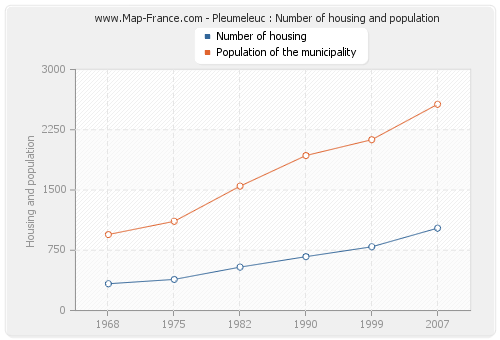 Pleumeleuc : Number of housing and population
