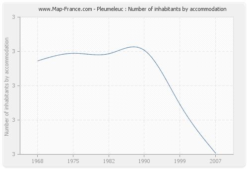 Pleumeleuc : Number of inhabitants by accommodation