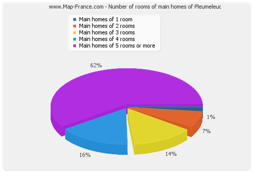 Number of rooms of main homes of Pleumeleuc
