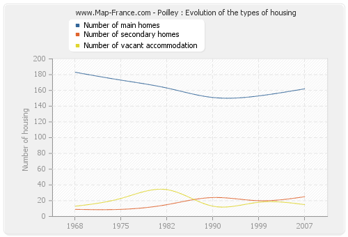 Poilley : Evolution of the types of housing