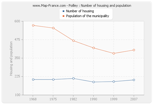 Poilley : Number of housing and population