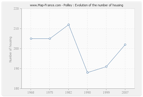 Poilley : Evolution of the number of housing
