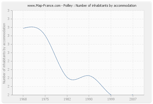 Poilley : Number of inhabitants by accommodation