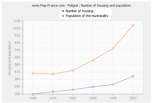 Poligné : Number of housing and population