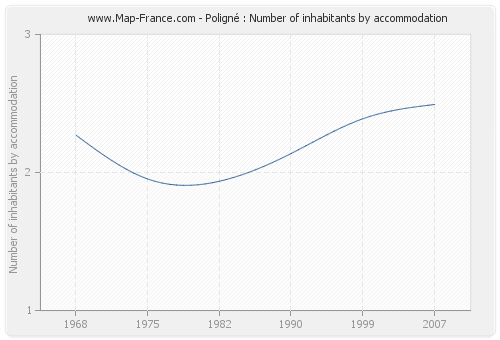 Poligné : Number of inhabitants by accommodation