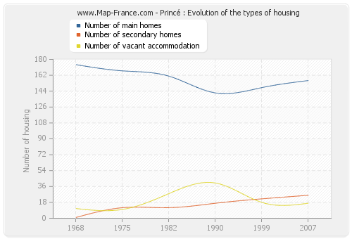 Princé : Evolution of the types of housing