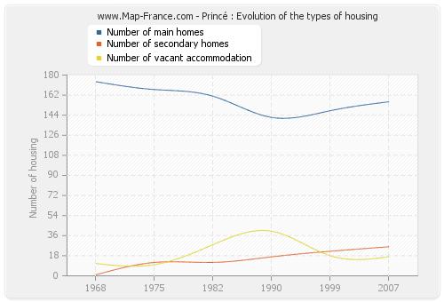 Princé : Evolution of the types of housing