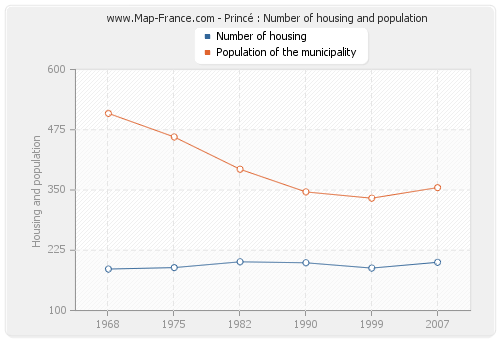 Princé : Number of housing and population