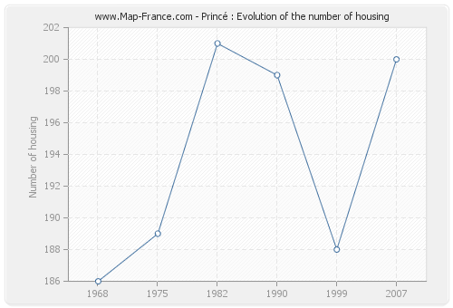Princé : Evolution of the number of housing