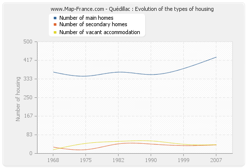 Quédillac : Evolution of the types of housing