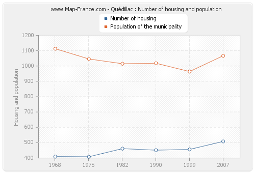 Quédillac : Number of housing and population