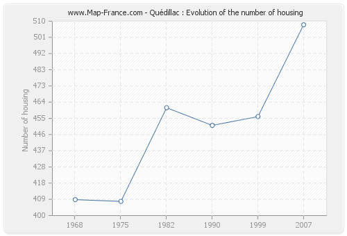 Quédillac : Evolution of the number of housing