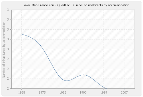 Quédillac : Number of inhabitants by accommodation