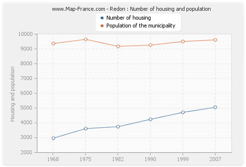 Redon : Number of housing and population