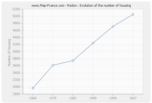 Redon : Evolution of the number of housing