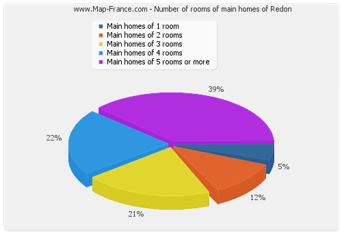 Number of rooms of main homes of Redon