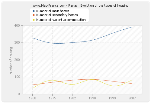 Renac : Evolution of the types of housing