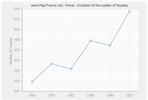 Renac : Evolution of the number of housing