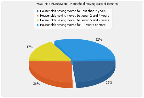 Household moving date of Rennes