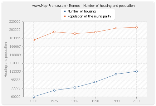 Rennes : Number of housing and population