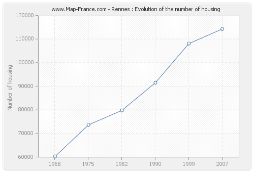 Rennes : Evolution of the number of housing
