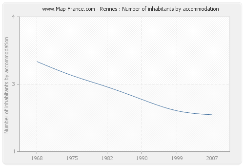 Rennes : Number of inhabitants by accommodation