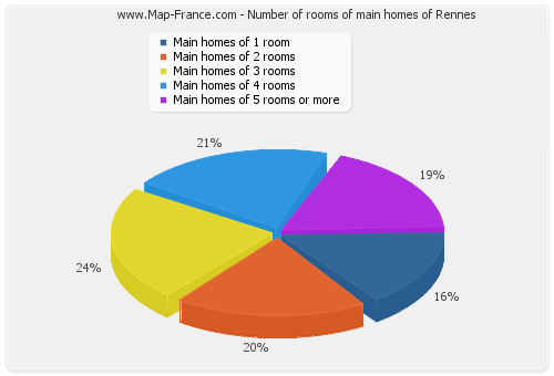 Number of rooms of main homes of Rennes