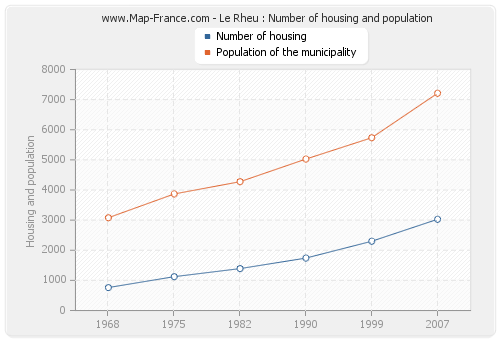 Le Rheu : Number of housing and population