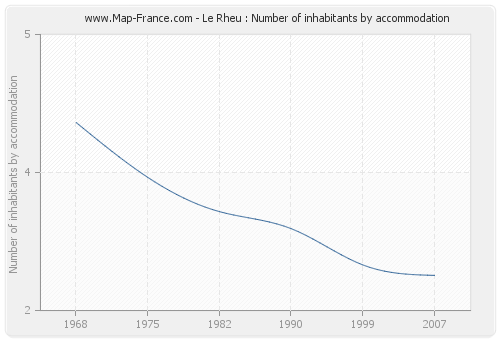 Le Rheu : Number of inhabitants by accommodation