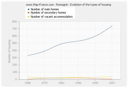 Romagné : Evolution of the types of housing