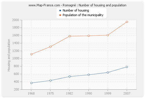 Romagné : Number of housing and population