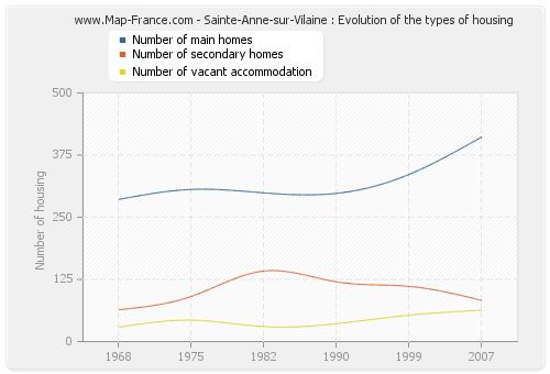 Sainte-Anne-sur-Vilaine : Evolution of the types of housing