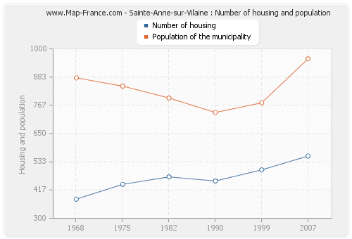 Sainte-Anne-sur-Vilaine : Number of housing and population