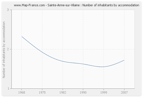 Sainte-Anne-sur-Vilaine : Number of inhabitants by accommodation