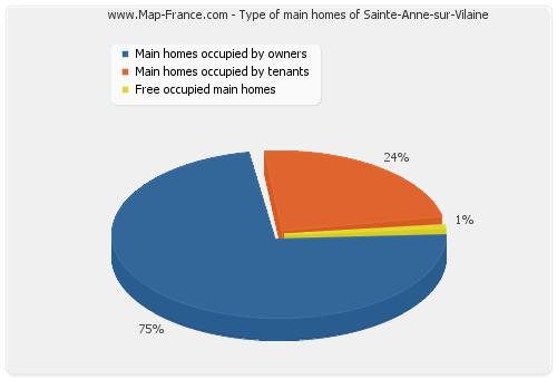 Type of main homes of Sainte-Anne-sur-Vilaine