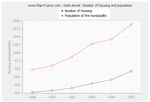 Saint-Armel : Number of housing and population