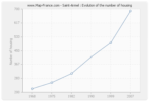 Saint-Armel : Evolution of the number of housing